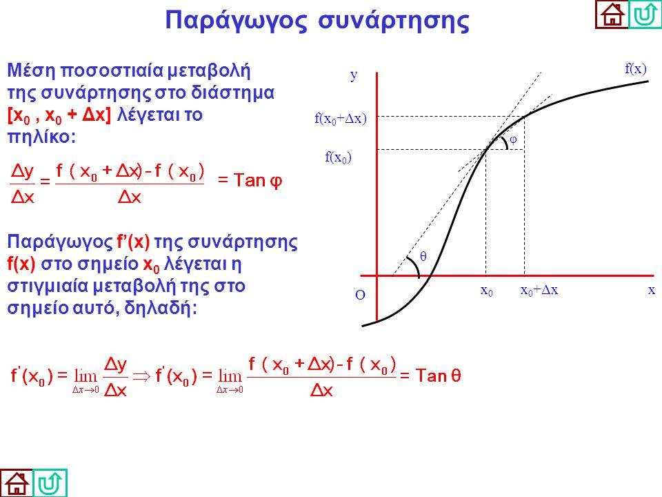Παράγωγος συνάρτησης Μέση ποσοστιαία μεταβολή της συνάρτησης στο διάστημα [x0 , x0 + Δx] λέγεται το πηλίκο: